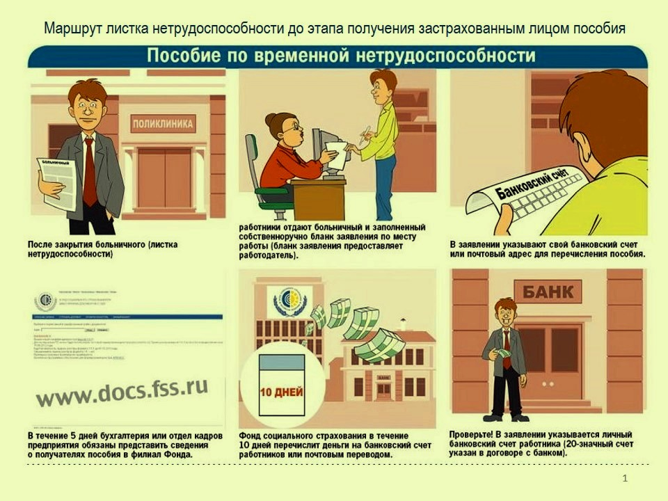 Движение листка нетрудоспособности от закрытия до этапа получения пособия по страховому случаю