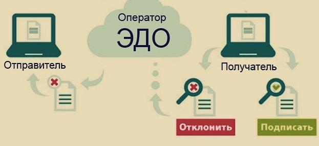 ЭДО счетов-фактур