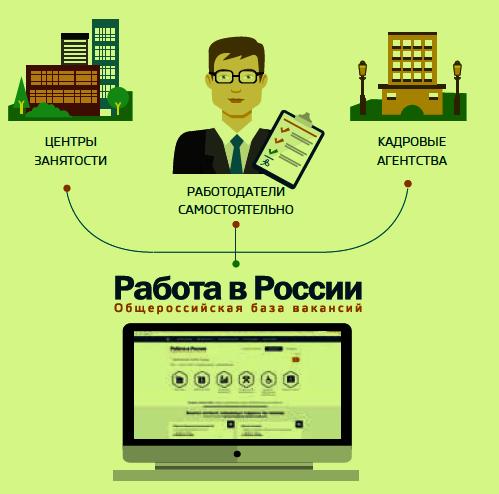 Работа в России для работодателей