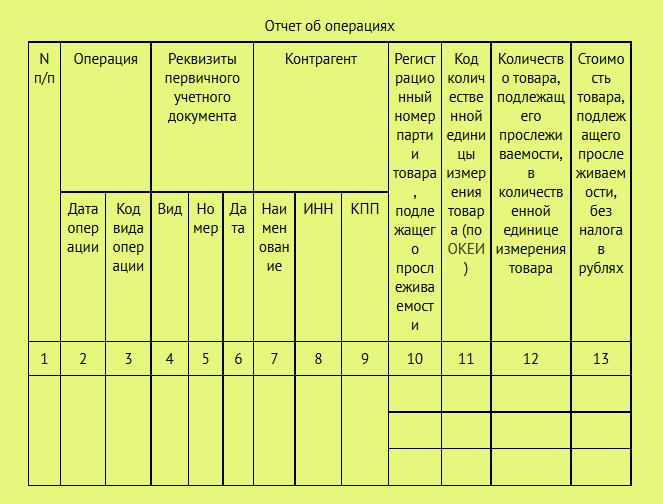 Отчет об операциях с товарами, подлежащими прослеживаемости (табличная часть)